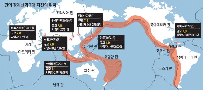 가장 많은 사망자가 발생한 7대 지진. 이 중 아슈가바트, 스촨, 하이위안, 탕산 지진은 판 내부지진이다. 나머지 수마트라, 간토, 아이티 지진은 판 경계지진이다. - 동아일보 제공